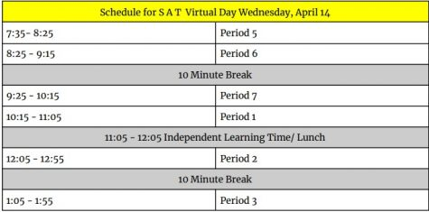 Schedule for PSAT & SAT Days